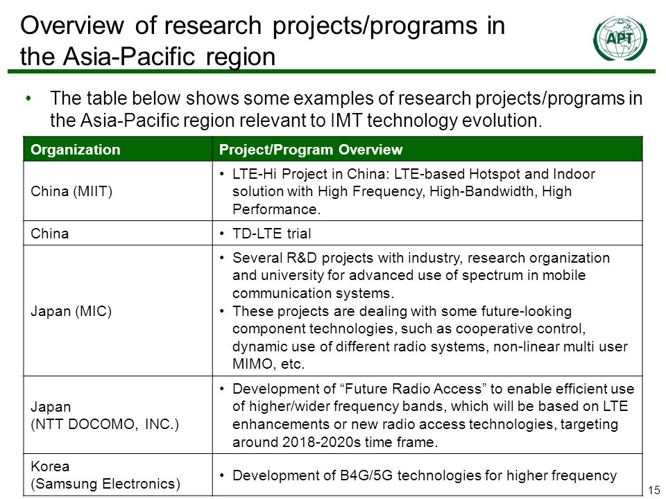 15 Overview of research projects/programs in the Asia-Pacific region The table below shows some examples of research projects/programs in the Asia-Pacific region relevant to IMT technology evolution.