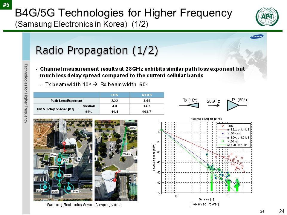 24 B4G/5G Technologies for Higher Frequency (Samsung Electronics in Korea) (1/2) #5