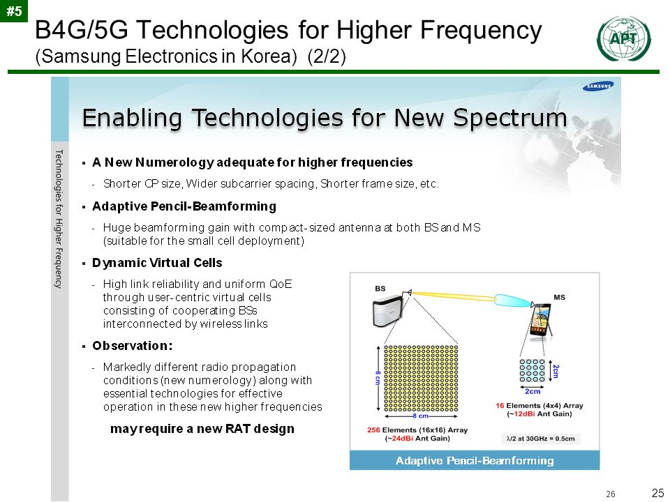 25 B4G/5G Technologies for Higher Frequency (Samsung Electronics in Korea) (2/2) #5