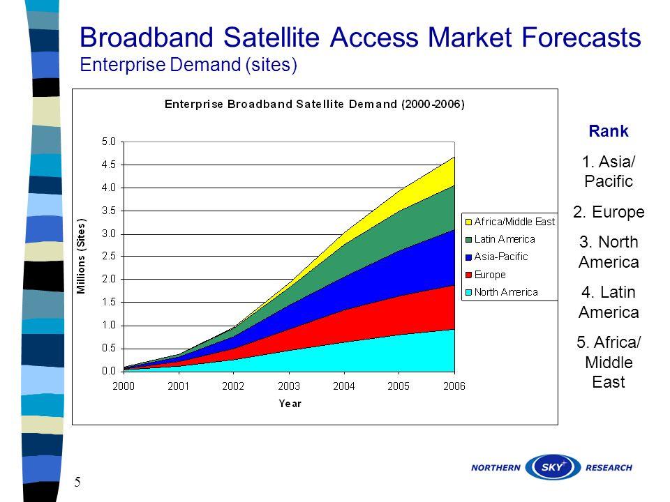 5 Broadband Satellite Access Market Forecasts Enterprise Demand (sites) Rank 1.