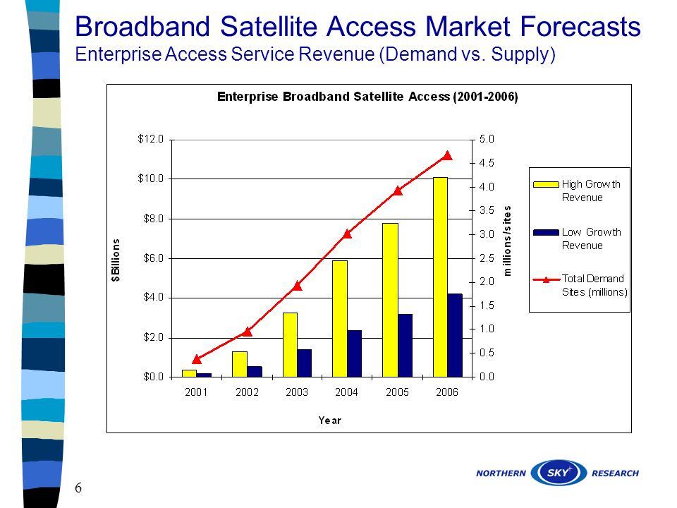 6 Broadband Satellite Access Market Forecasts Enterprise Access Service Revenue (Demand vs. Supply)