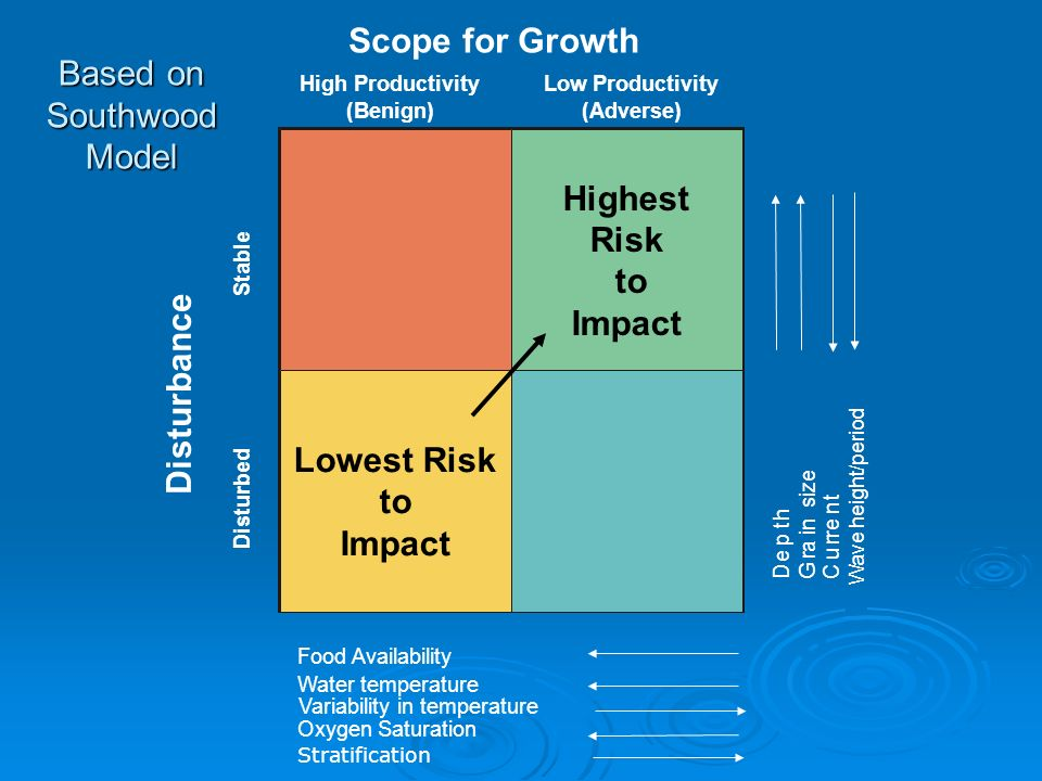 Lowest Risk to Impact Highest Risk to Impact Scope for Growth Disturbance High Productivity (Benign) Low Productivity (Adverse) Stable Disturbed D e p t h G r a i n s i z e C u r r e n t Food Availability Water temperature Variability in temperature Oxygen Saturation Wave height/period Stratification Based on Southwood Model