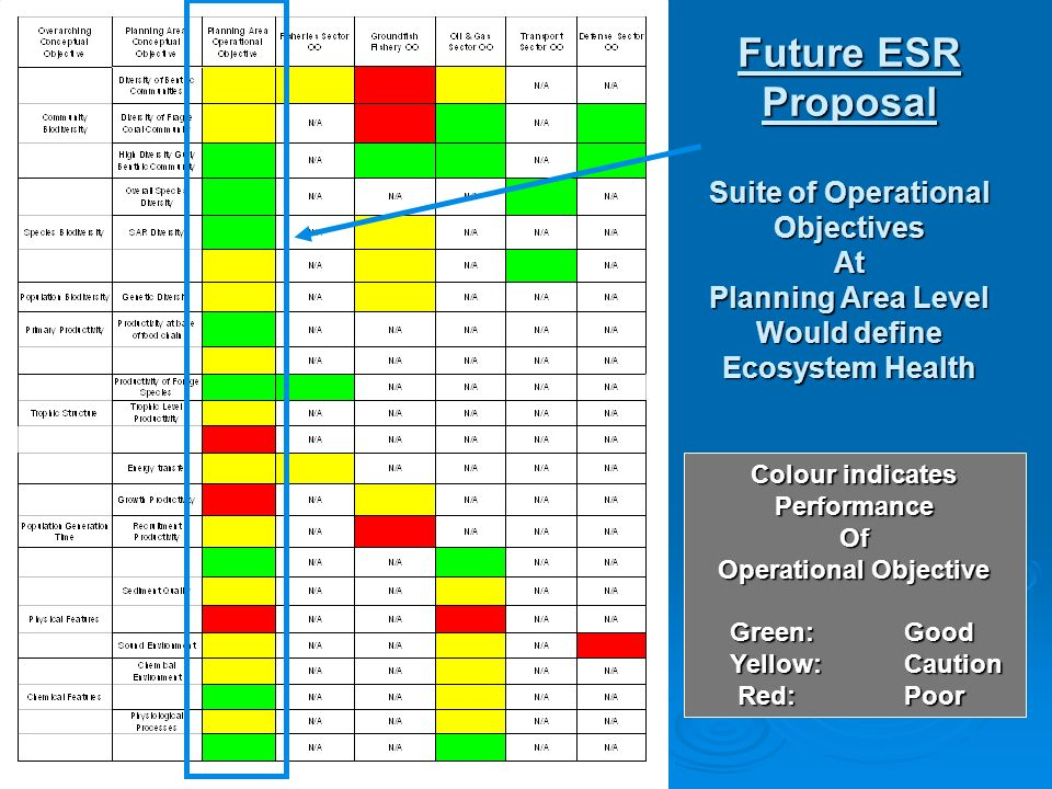 Future ESR Proposal Suite of Operational Objectives At Planning Area Level Would define Ecosystem Health Colour indicates Performance Of Operational Objective Green: Good Green: Good Yellow: Caution Yellow: Caution Red: Poor Red: Poor