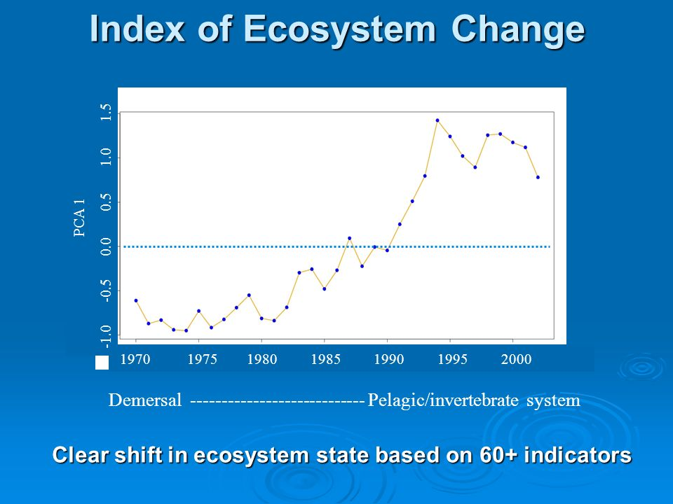 Clear shift in ecosystem state based on 60+ indicators PCA Demersal Pelagic/invertebrate system Index of Ecosystem Change