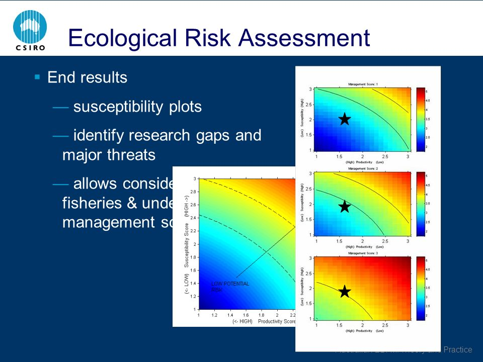 Australian EBFM: Theory and Practice Ecological Risk Assessment End results susceptibility plots identify research gaps and major threats allows consideration across fisheries & under different management schemes