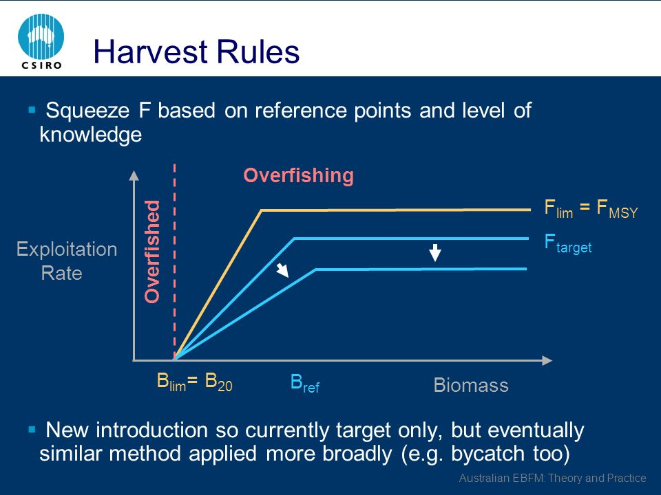 Australian EBFM: Theory and Practice Harvest Rules Squeeze F based on reference points and level of knowledge New introduction so currently target only, but eventually similar method applied more broadly (e.g.