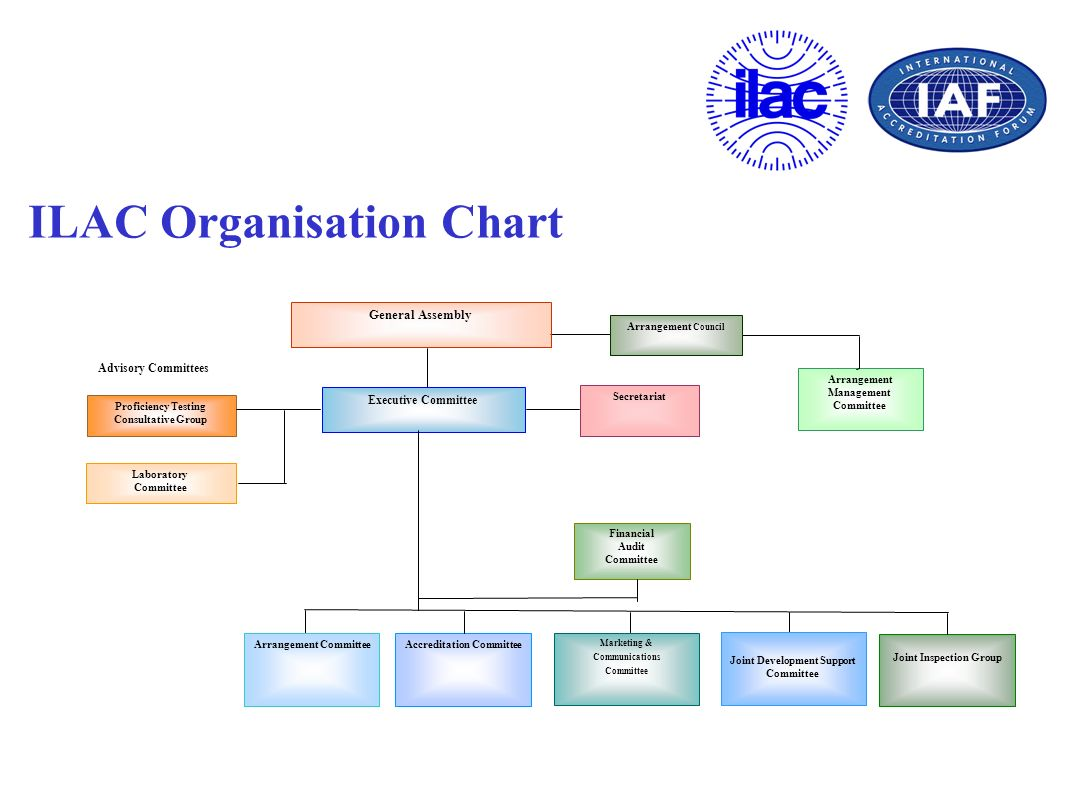 The IAF MLA The IAF MLA is a network of accreditation body members of IAF that have been deemed competent through a stringent peer evaluation process.