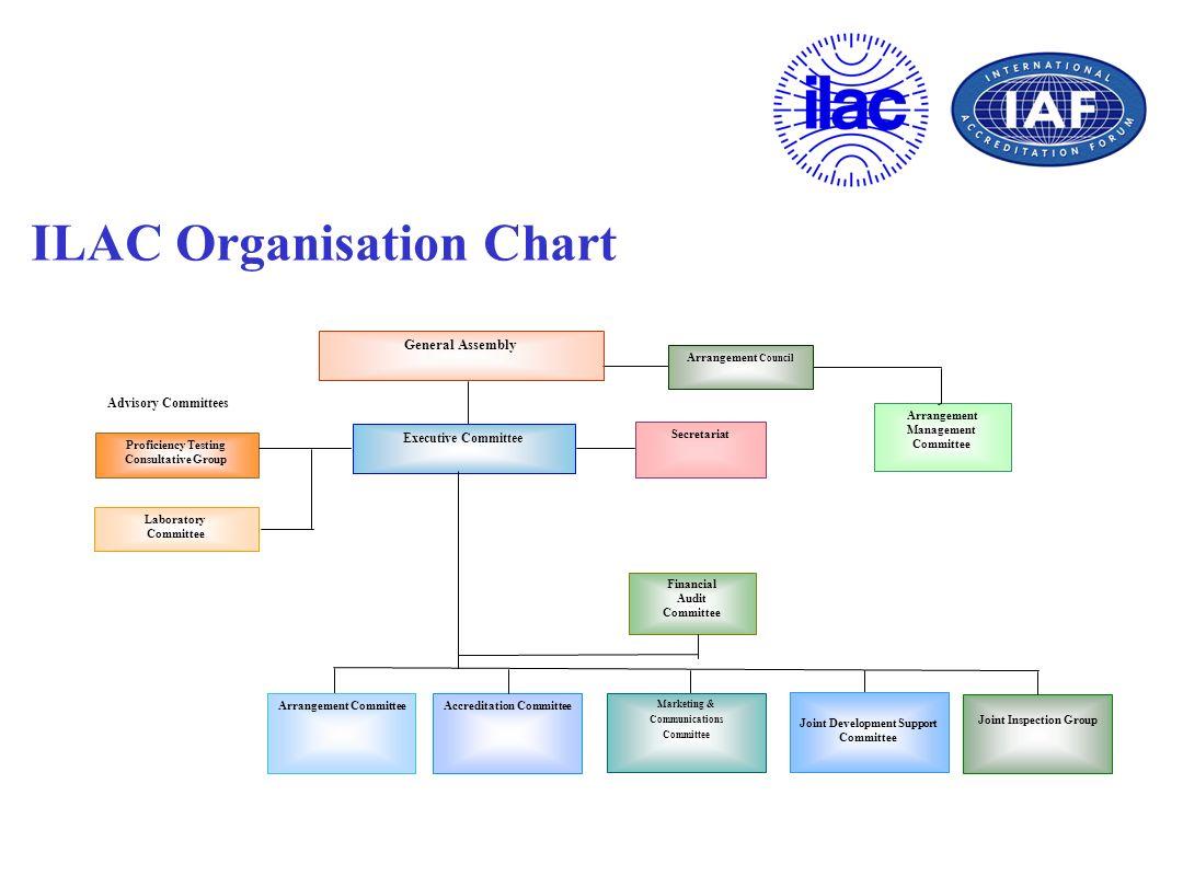 ILAC Organisation Chart Advisory Committees Secretariat Proficiency Testing Consultative Group Arrangement Council General Assembly Laboratory Committ