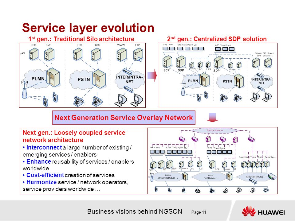 Business visions behind NGSON Page 11 Service layer evolution 1 st gen.: Traditional Silo architecture2 nd gen.: Centralized SDP solution Next gen.: Loosely coupled service network architecture Interconnect a large number of existing / emerging services / enablers Enhance reusability of services / enablers worldwide Cost-efficient creation of services Harmonize service / network operators, service providers worldwide … Next Generation Service Overlay Network