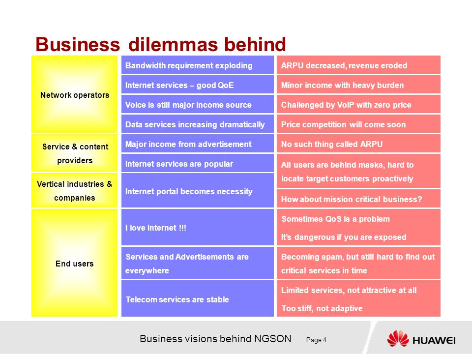 Business visions behind NGSON Page 4 Business dilemmas behind Limited services, not attractive at all Too stiff, not adaptive Telecom services are stable Becoming spam, but still hard to find out critical services in time Services and Advertisements are everywhere Its dangerous if you are exposed Sometimes QoS is a problem I love Internet !!.