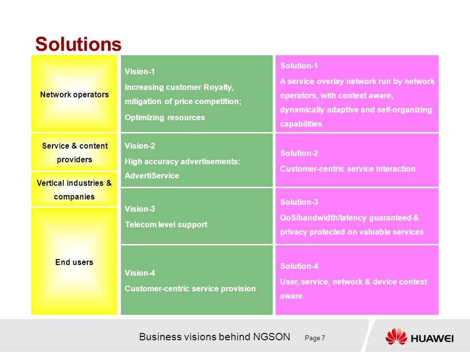 Business visions behind NGSON Page 7 Solution-4 User, service, network & device context aware Solution-3 QoS/bandwidth/latency guaranteed & privacy pr
