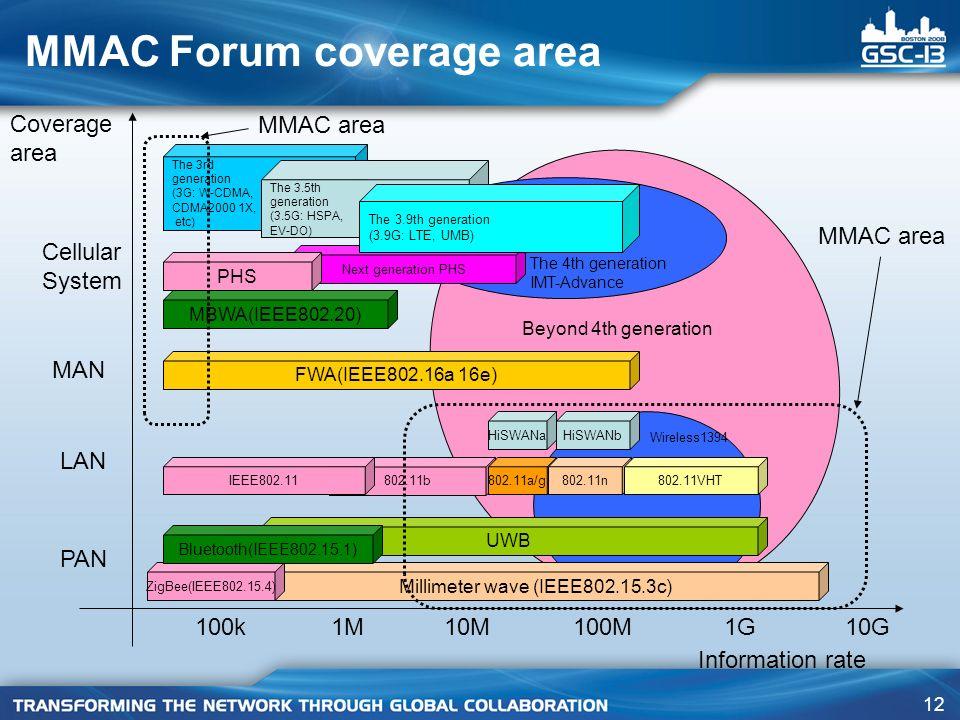 12 MMAC Forum coverage area MBWA(IEEE802.20) Next generation PHS 802.11b Millimeter wave (IEEE802.15.3c) UWB PAN LAN MAN Cellular System Coverage area