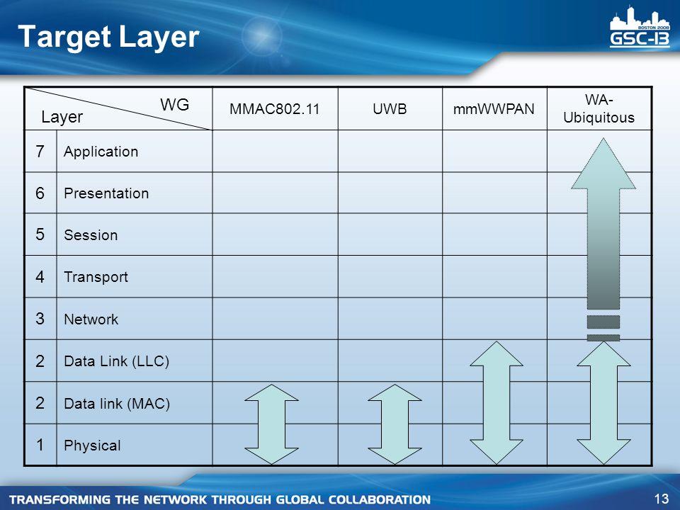 13 Target Layer MMAC802.11UWBmmWWPAN WA- Ubiquitous 7 Application 6 Presentation 5 Session 4 Transport 3 Network 2 Data Link (LLC) 2 Data link (MAC) 1