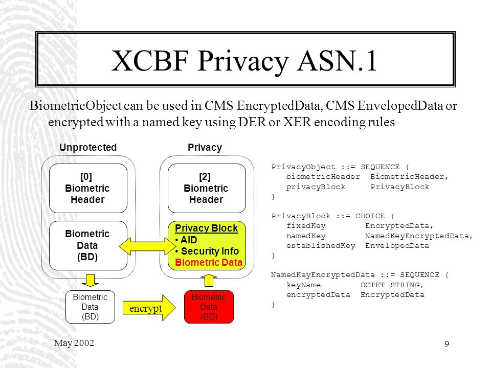 May 2002 8 XCBF Privacy Biometric Syntax and ASN.1 Encoding Rules (DER, XER) –Privacy Option [2] Biometric Header Privacy Block AID Security Info Biometric Data [0] Biometric Header Biometric Data (BD) UnprotectedPrivacy Algorithm Identifier DES Triple DES AES Security Info algorithm parameters key management info Biometric Data encrypted data encrypt Biometric Data (BD) Biometric Data (BD)