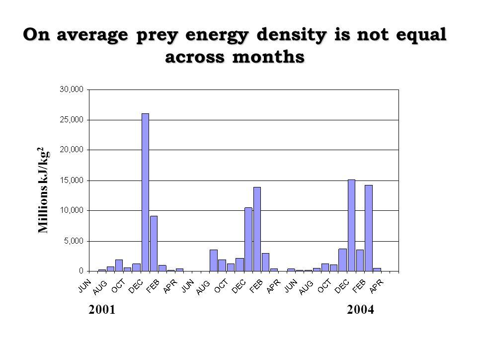 On average prey energy density is not equal across months Millions kJ/kg 2 20012004