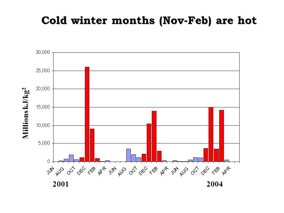 Cold winter months (Nov-Feb) are hot Millions kJ/kg 2 20012004