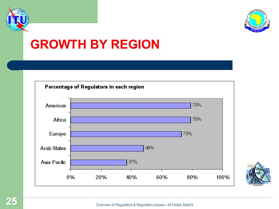 Overview of Regulation & Regulatory Issues – M Nxele, Mar04 25 GROWTH BY REGION