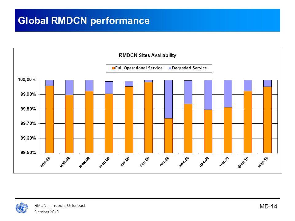 October 2010 RMDN TT report, Offenbach MD-14 16th ROC, 19-21 May 2010, Prague Slide 14 Global RMDCN performance