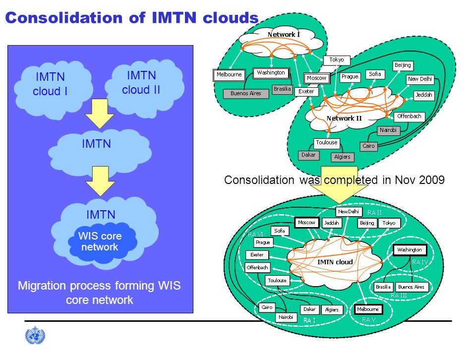 Consolidation of IMTN clouds Migration process forming WIS core network IMTN cloud I IMTN WIS core network IMTN cloud II IMTN Consolidation was comple