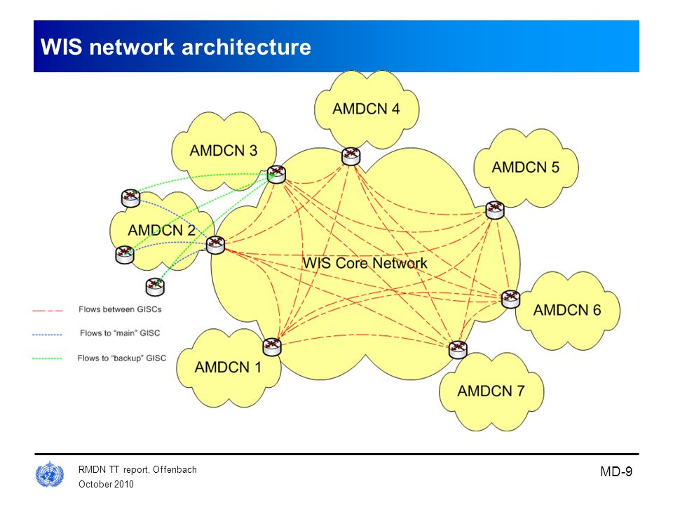 October 2010 RMDN TT report, Offenbach MD-9 WIS network architecture