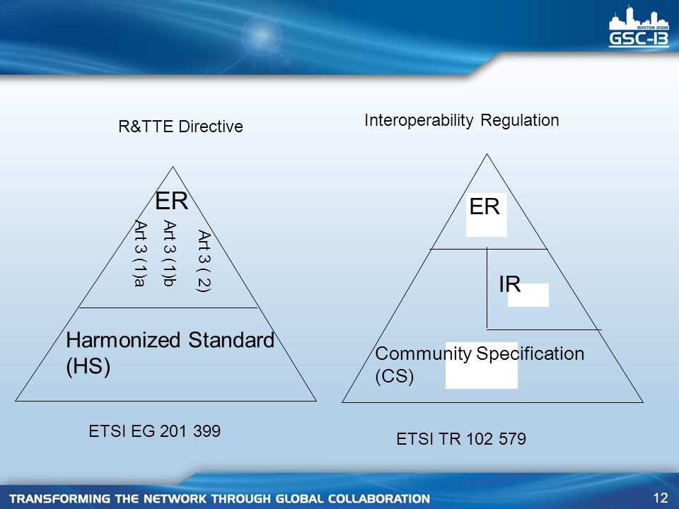 12 ER Art 3 (1)aArt 3 (1)b Art 3 ( 2) Harmonized Standard (HS) ER IR Community Specification (CS) R&TTE Directive Interoperability Regulation ETSI EG ETSI TR