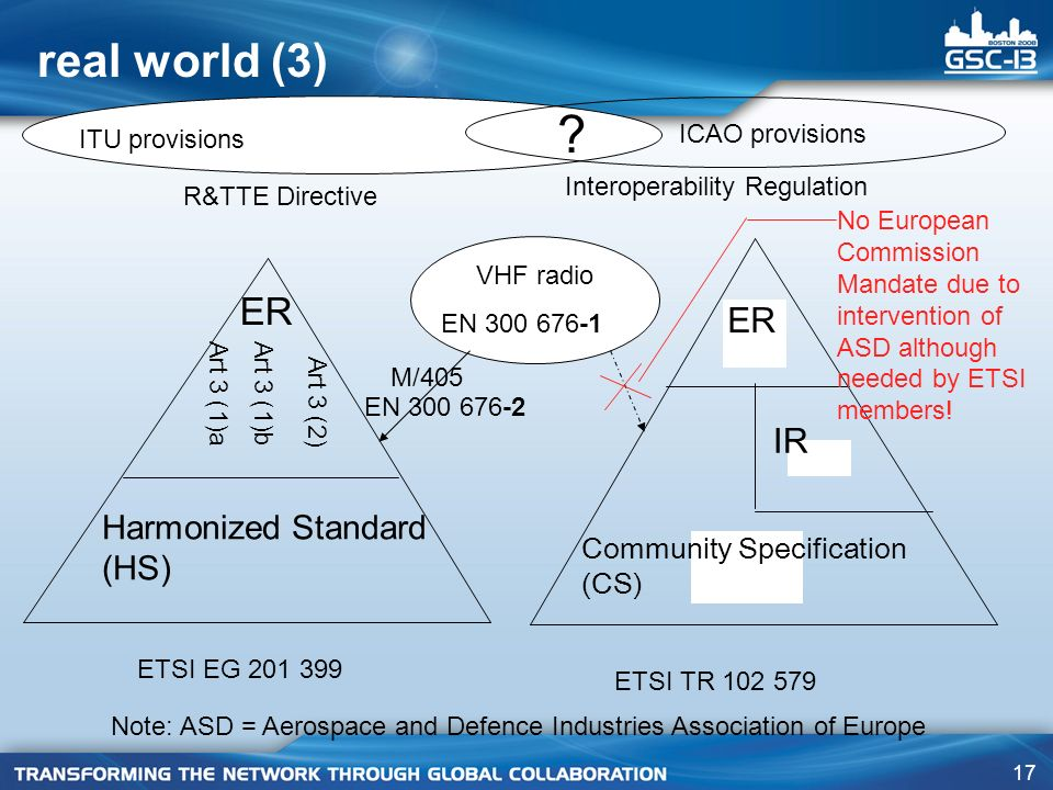 17 ER Art 3 (1)aArt 3 (1)b Art 3 (2) Harmonized Standard (HS) ER IR Community Specification (CS) R&TTE Directive Interoperability Regulation ETSI EG ETSI TR real world (3) VHF radio EN M/405 ITU provisions ICAO provisions .
