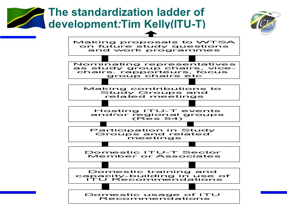 19 The standardization ladder of development:Tim Kelly(ITU-T)