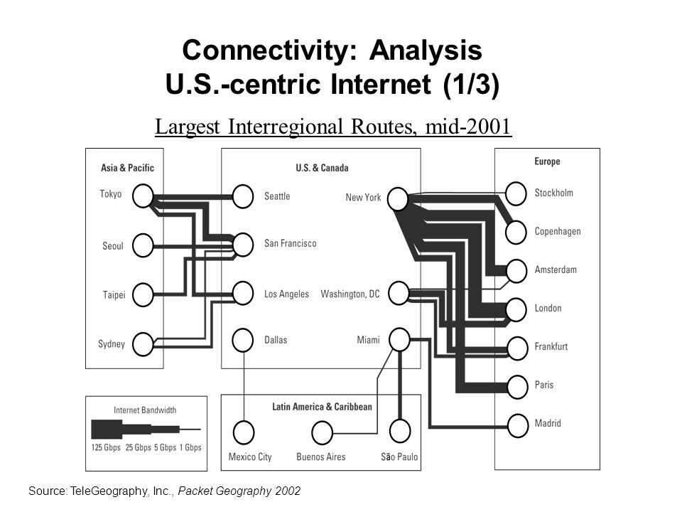 Connectivity: Analysis U.S.-centric Internet (1/3) Source: TeleGeography, Inc., Packet Geography 2002 Largest Interregional Routes, mid-2001