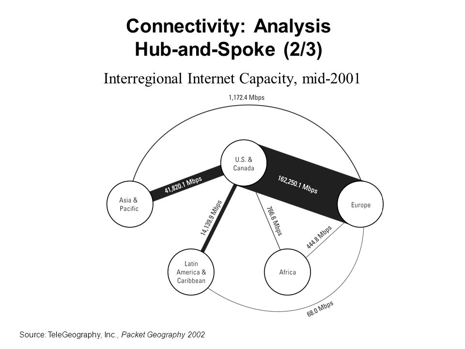 Connectivity: Analysis Hub-and-Spoke (2/3) Interregional Internet Capacity, mid-2001 Source: TeleGeography, Inc., Packet Geography 2002