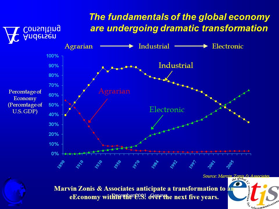 December 2001 Geneva 14 Agrarian Industrial Electronic AgrarianIndustrial Electronic Source: Marvin Zonis & Associates Percentage of Economy (Percentage of U.S.