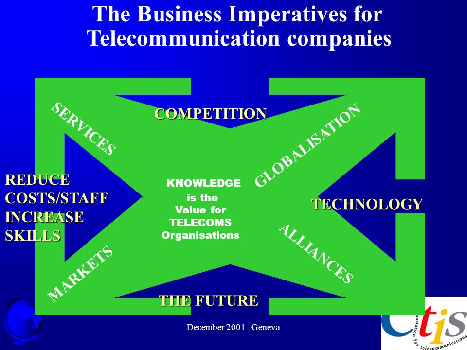 December 2001 Geneva 17 GLOBALISATION TECHNOLOGY ALLIANCES MARKETS REDUCE COSTS/STAFF INCREASE SKILLS SERVICES COMPETITION THE FUTURE KNOWLEDGE is the Value for TELECOMS Organisations The Business Imperatives for Telecommunication companies