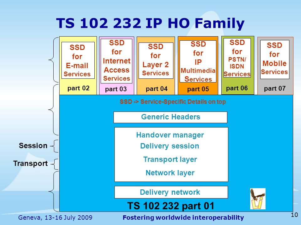Fostering worldwide interoperability 10 Geneva, 13-16 July 2009 TS 102 232 IP HO Family TS 102 232 part 01 Generic Headers part 02 part 03 SSD for Internet Access Services SSD for E-mail Services Handover manager Delivery session Transport layer Network layer Delivery network part 04 SSD for Layer 2 Services part 05 SSD for IP Multimedia S ervices SSD for PSTN/ ISDN Services part 06 SSD -> Service-Specific Details on top Session Transport part 07 SSD for Mobile Services