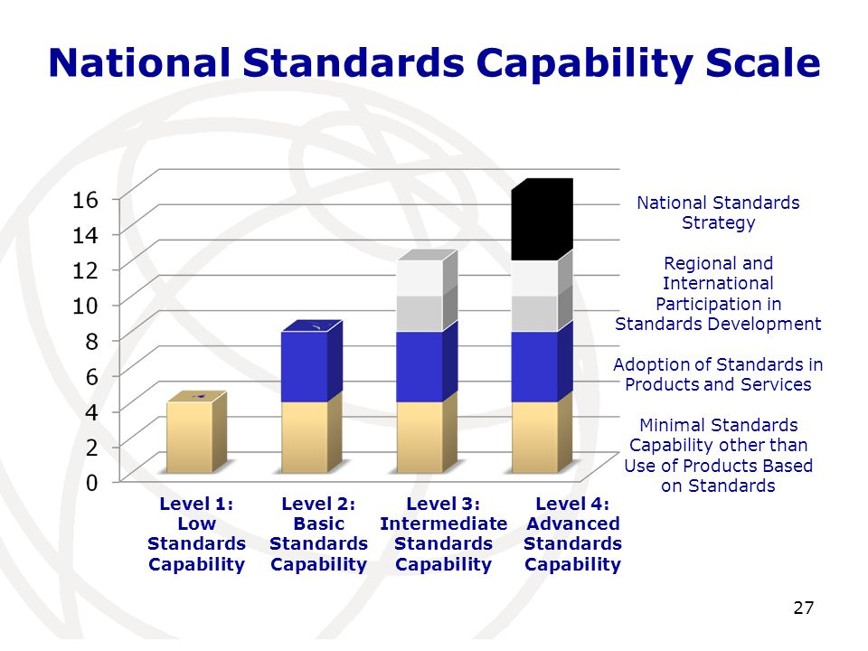 National Standards Capability Scale 27 Level 1: Low Standards Capability Level 2: Basic Standards Capability Level 3: Intermediate Standards Capability Level 4: Advanced Standards Capability National Standards Strategy Regional and International Participation in Standards Development Adoption of Standards in Products and Services Minimal Standards Capability other than Use of Products Based on Standards