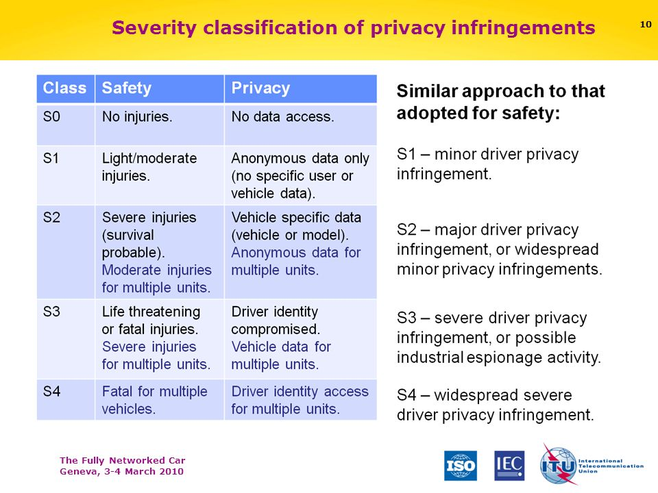 The Fully Networked Car Geneva, 3-4 March 2010 Severity classification of privacy infringements 10
