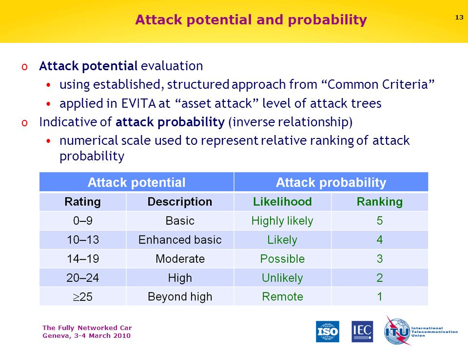 The Fully Networked Car Geneva, 3-4 March 2010 Attack potential and probability o Attack potential evaluation using established, structured approach f
