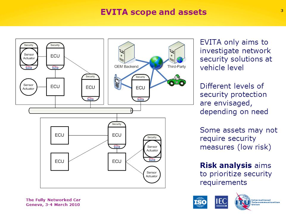 The Fully Networked Car Geneva, 3-4 March 2010 Possibility for the driver (and/or other traffic participants) to mitigate possible safety hazards Controllability – safety hazards 14