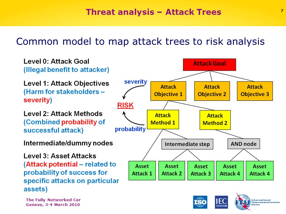 The Fully Networked Car Geneva, 3-4 March 2010 7 Threat analysis – Attack Trees Common model to map attack trees to risk analysis