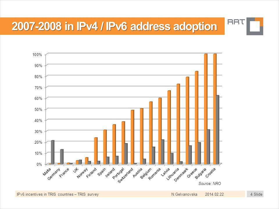 N.Gelvanovska2014.02.224 SlideIPv6 incentives in TRIS countries – TRIS survey 2007-2008 in IPv4 / IPv6 address adoption Source: NRO