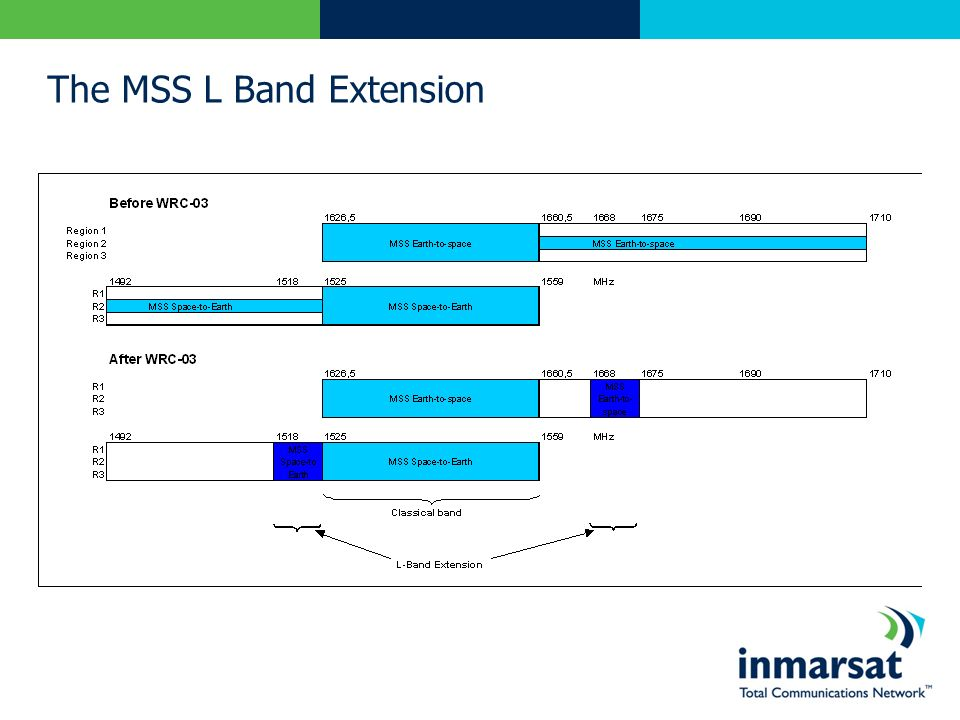 The MSS L Band Extension
