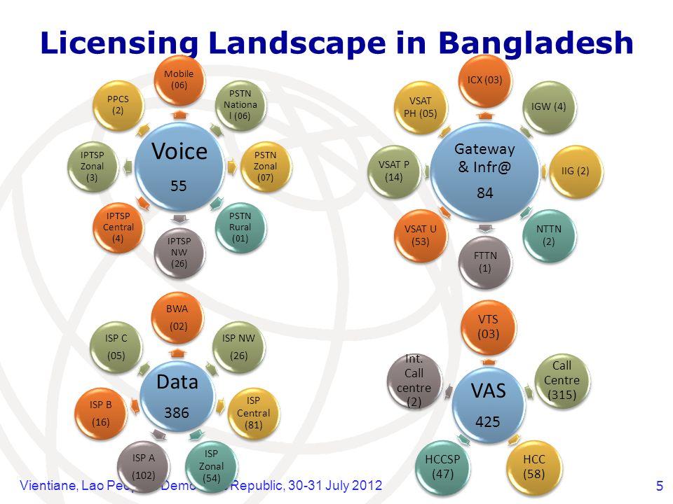 Vientiane, Lao Peoples Democratic Republic, 30-31 July 20125 Licensing Landscape in Bangladesh Voice 55 Mobile (06) PSTN Nationa l (06) PSTN Zonal (07