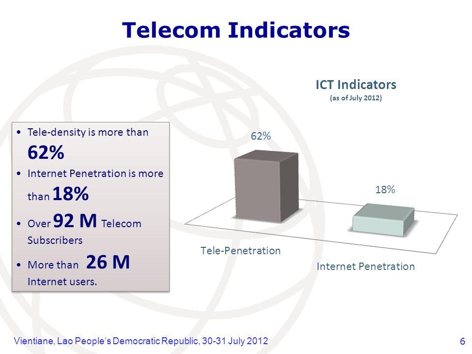 Vientiane, Lao Peoples Democratic Republic, 30-31 July 20126 Telecom Indicators Tele-density is more than 62% Internet Penetration is more than 18% Ov