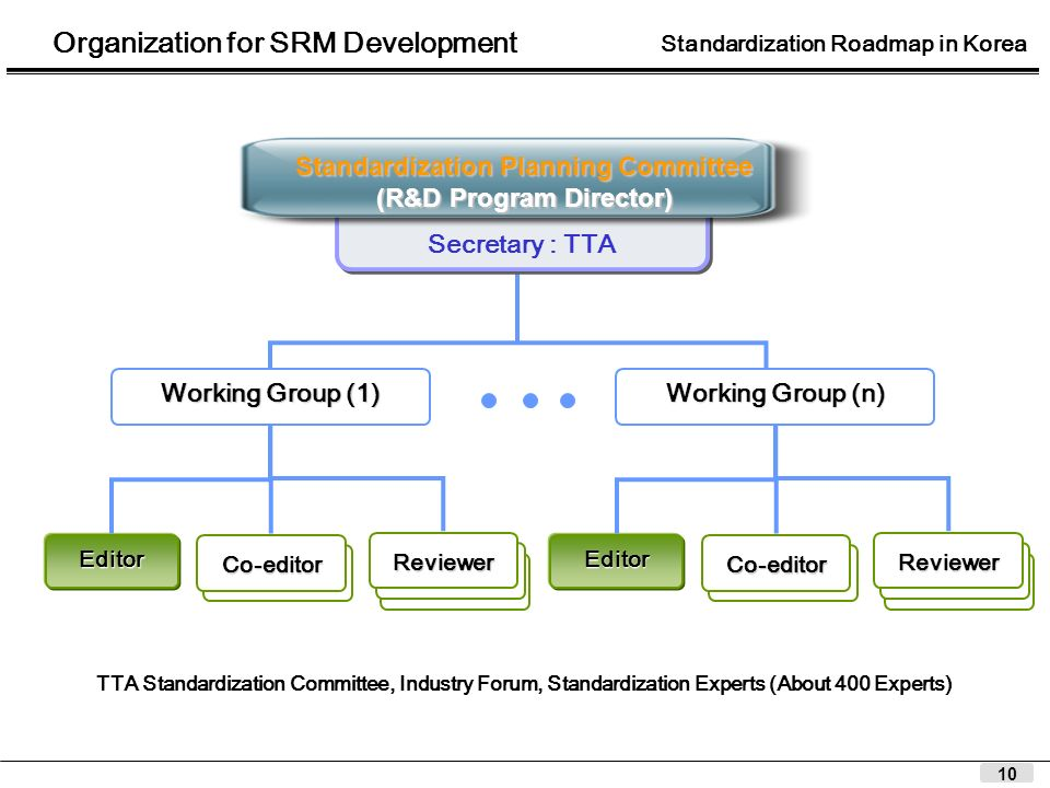 10 Organization for SRM Development Secretary : TTA Working Group (1) Co-editor Editor Reviewer Standardization Planning Committee (R&D Program Direct