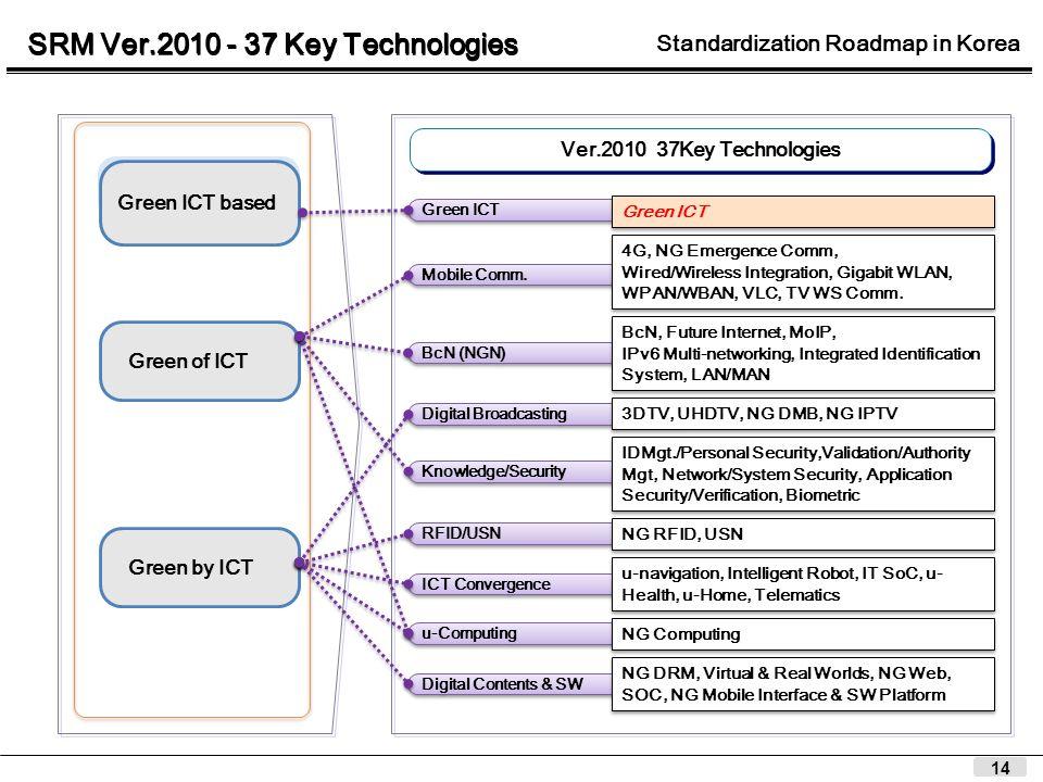 14 Ver.2010 37Key Technologies Mobile Comm.