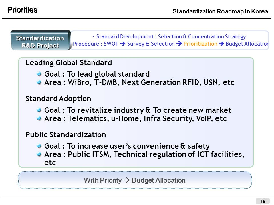 18 Leading Global Standard Goal : To lead global standard Area : WiBro, T-DMB, Next Generation RFID, USN, etc Standard Adoption Goal : To revitalize i