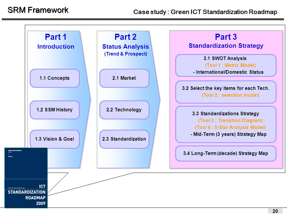 20 Part 1 Introduction Part 1 Introduction Part 2 Status Analysis (Trend & Prospect) Part 2 Status Analysis (Trend & Prospect) Part 3 Standardization Strategy Part 3 Standardization Strategy 2.3 Standardization 3.1 SWOT Analysis (Tool 1 : Matrix Model) - International/Domestic Status 3.2 Select the key items for each Tech.