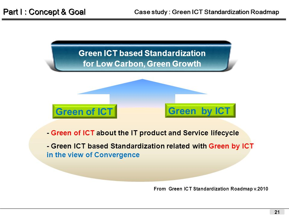 21 Green ICT based Standardization for Low Carbon, Green Growth Green of ICT Green by ICT - Green ICT based Standardization related with Green by ICT in the view of Convergence - Green of ICT about the IT product and Service lifecycle From Green ICT Standardization Roadmap v.2010 Part I : Concept & Goal Case study : Green ICT Standardization Roadmap