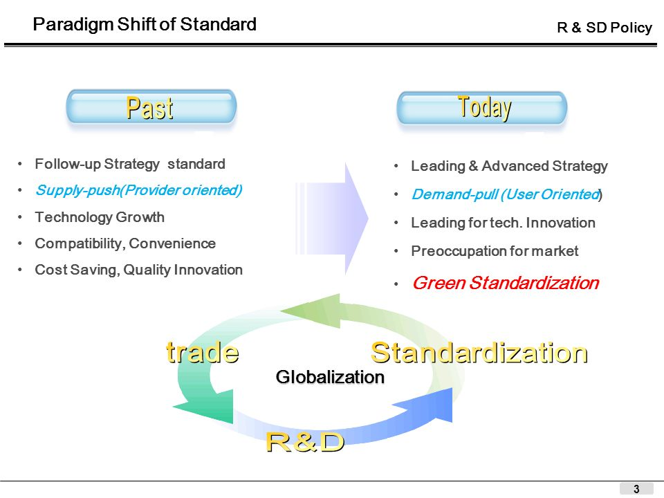 3 Paradigm Shift of Standard Globalization Follow-up Strategy standard Supply-push(Provider oriented) Technology Growth Compatibility, Convenience Cos