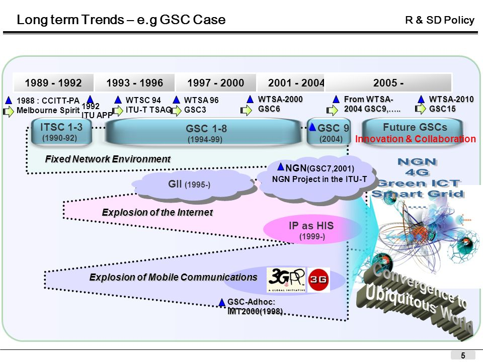 5 Future GSCs Innovation & Collaboration 1989 - 1992 ITSC 1-3 (1990-92) GSC 1-8 (1994-99) GSC 9 (2004) 1993 - 19961997 - 20002001 - 2004 1988 : CCITT-