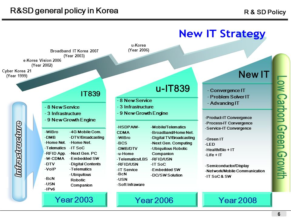 6 R&SD general policy in Korea Year 2003 Year 2006Year 2008 IT839 u-IT839 New IT - Convergence IT - Problem Solver IT - Advancing IT - 8 New Service -