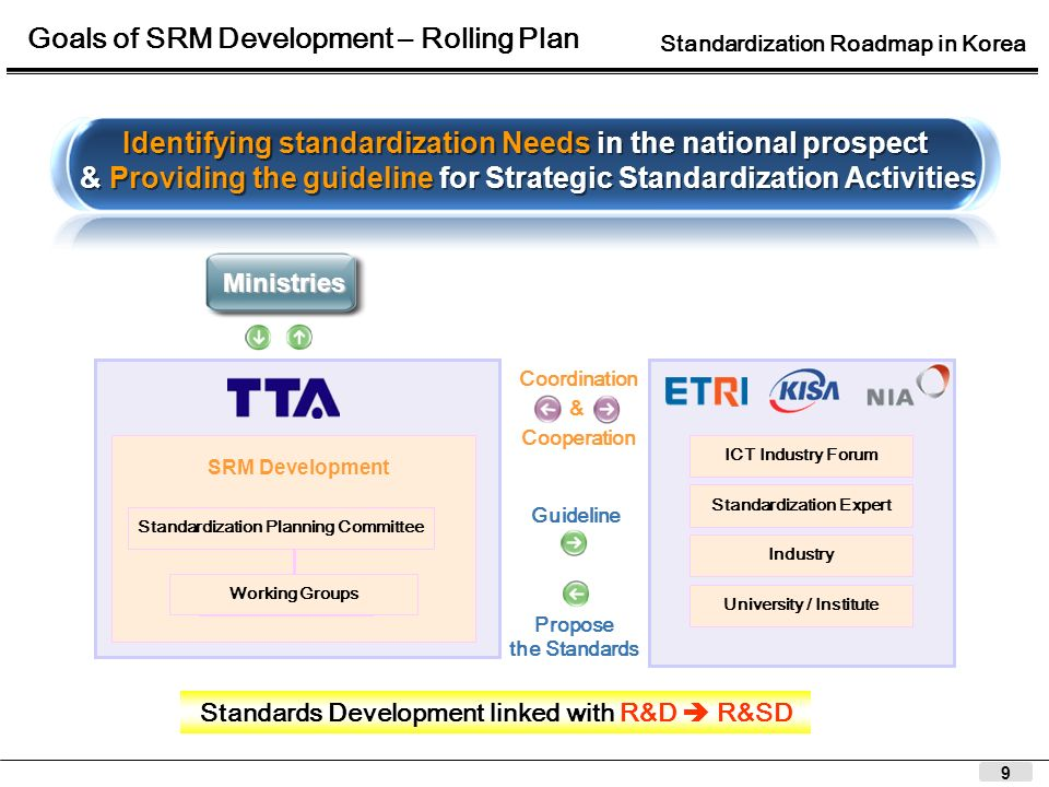 9 Goals of SRM Development – Rolling Plan Standards Development linked with R&D R&SD ICT Industry Forum Standardization Expert Industry University / Institute SRM Development Standardization Planning Committee Working Groups Guideline Propose the Standards Ministries Identifying standardization Needs in the national prospect & Providing the guideline for Strategic Standardization Activities Identifying standardization Needs in the national prospect & Providing the guideline for Strategic Standardization Activities Coordination & Cooperation Standardization Roadmap in Korea